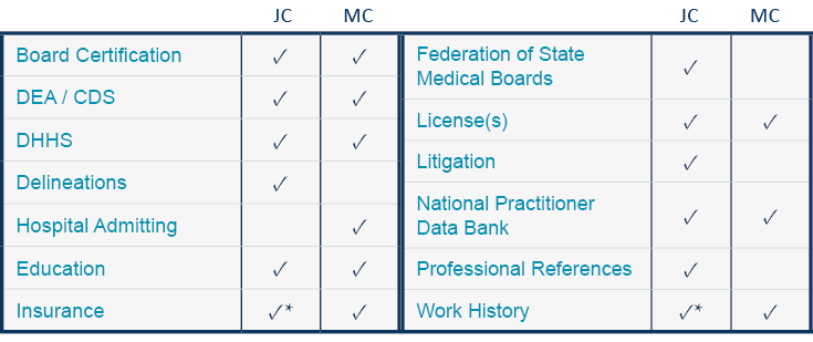 medical credentialing