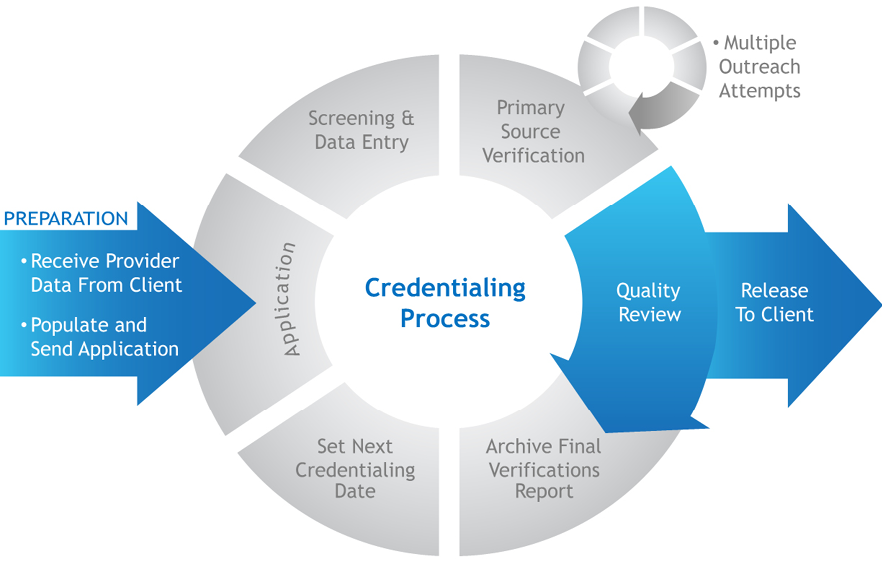 medcial credentialing services